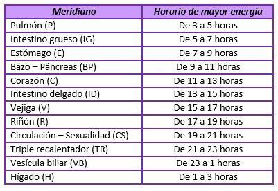 Meridianos-energeticos-horarios