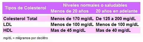 Tabla de niveles de colesterol